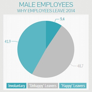 Employees Leave