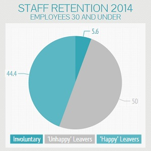 Staff Retention Strategies