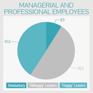 Managerial and Professional